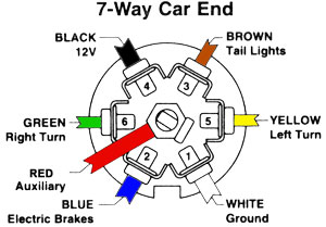 towing - trailer wiring 7-pin - nissan murano forum curt 7 way plug wiring diagram