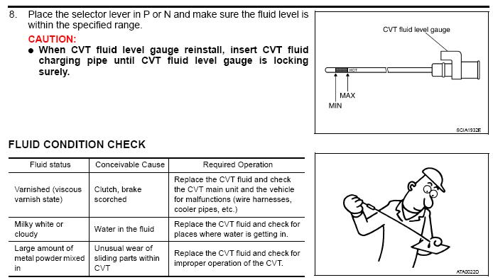 How To Check The Cvt Fluid Level