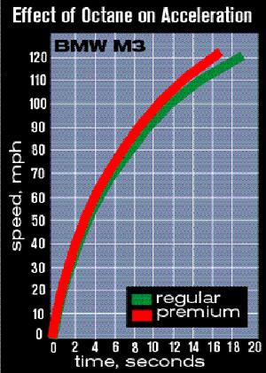 A Very Good Article On Fuel Grade Ecu Adjust Capability