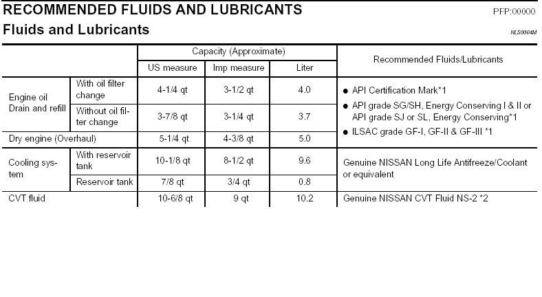 Nissan Cvt Fluid Ns 23 ✓ Nissan Recomended Car